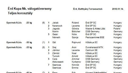 2018. január 14., AGROFORRÁS Kft. Kupa U-21, U-18, U-16, U-14, U-12, gyermek női és férfi Sumo nemzetközi válogatóverseny eredmények